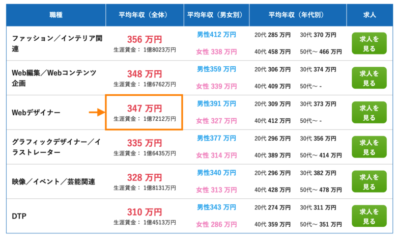 Webデザイナー 年収