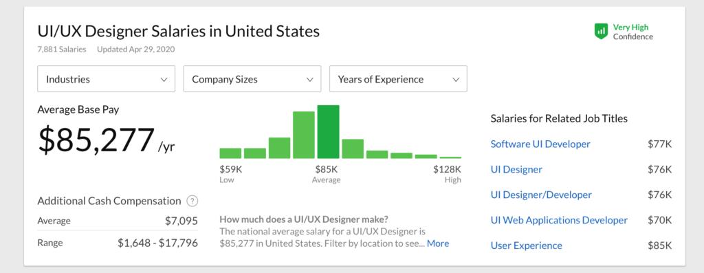 アメリカ UIUXデザイナー 年収