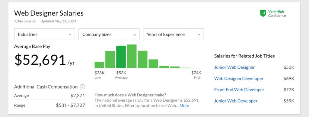 アメリカ Webデザイナー 平均年収